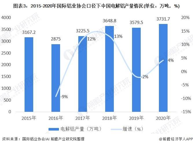 图表3:2015-2020年国际铝业协会口径下中国电解铝产量情况(单位:万吨,%)
