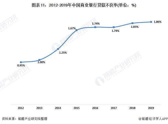 图表11:2012-2019年中国商业银行贷款不良率(单位:%)