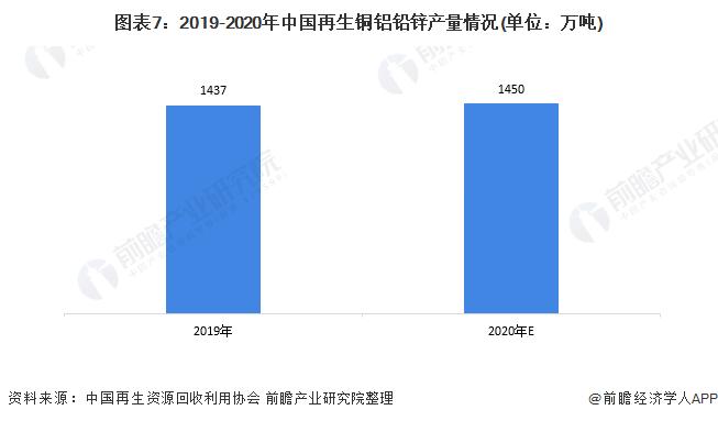 图表7:2019-2020年中国再生铜铝铅锌产量情况(单位:万吨)