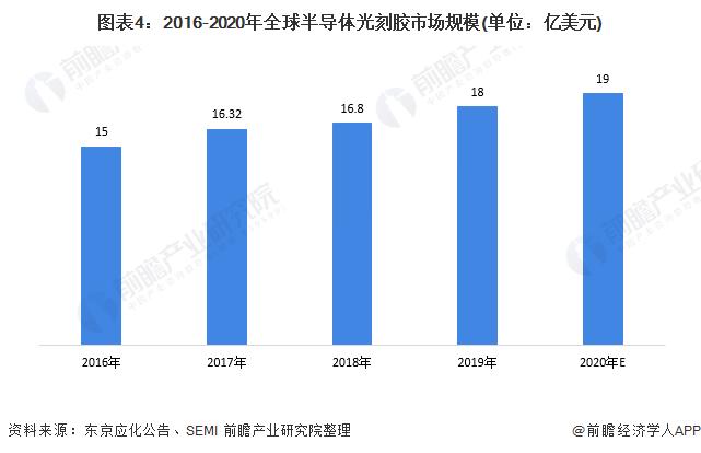 图表4:2016-2020年全球半导体光刻胶市场规模(单位:亿美元)