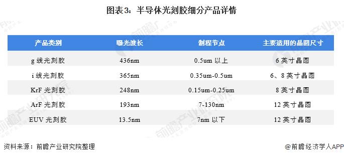 图表3:半导体光刻胶细分产品详情