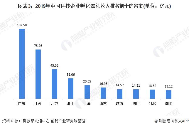 图表3:2019年中国科技企业孵化器总收入排名前十的省市(单位:亿元)