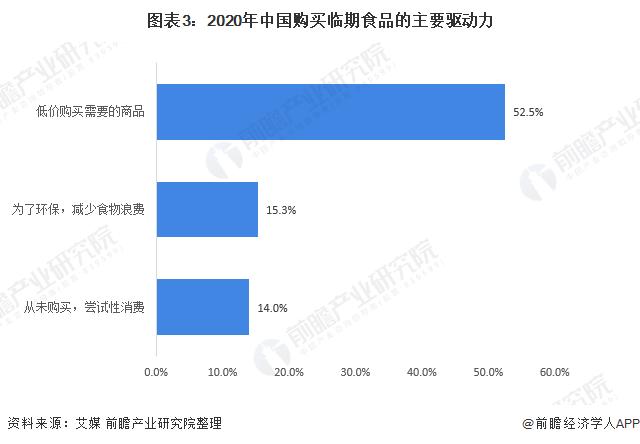图表3:2020年中国购买临期食品的主要驱动力