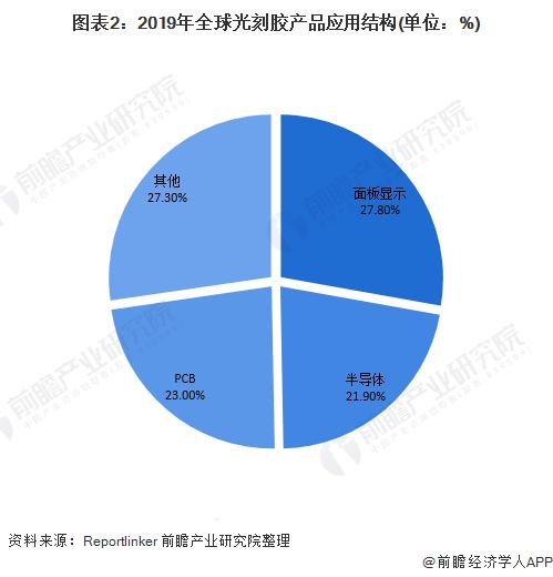 图表2:2019年全球光刻胶产品应用结构(单位:%)