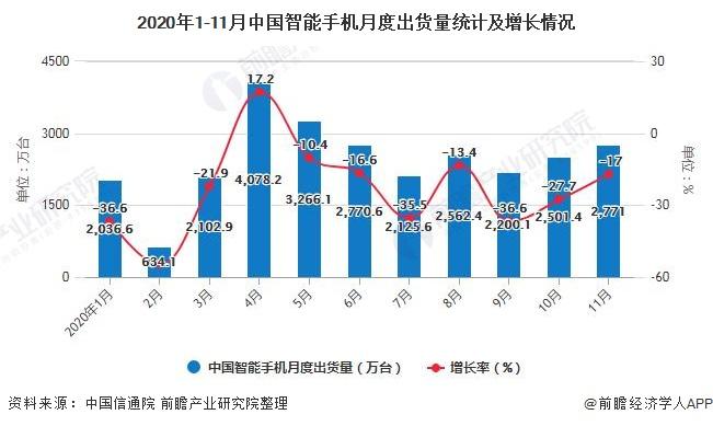 2020年1-11月中国智能手机月度出货量统计及增长情况