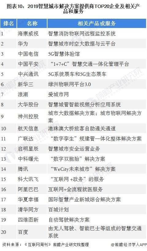 图表10:2019智慧城市解决方案提供商TOP20企业及相关产品和服务