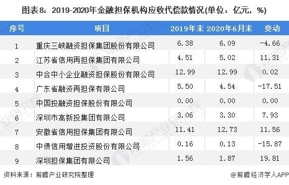 图表8:2019-2020年金融担保机构应收代偿款情况(单位:亿元,%)