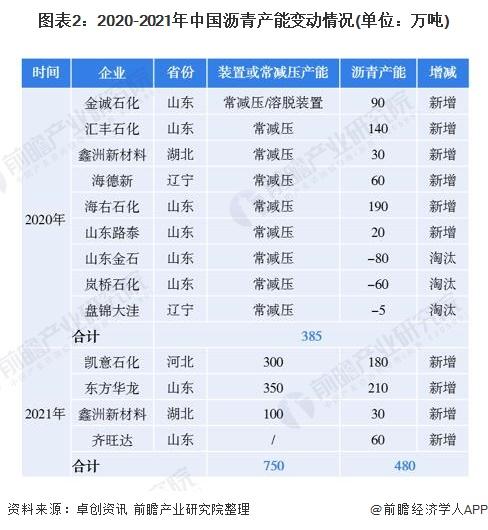 图表2:2020-2021年中国沥青产能变动情况(单位:万吨)