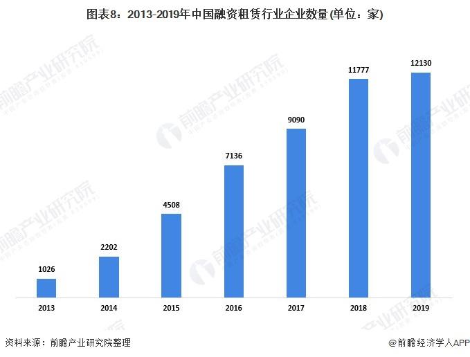 图表8:2013-2019年中国融资租赁行业企业数量(单位:家)