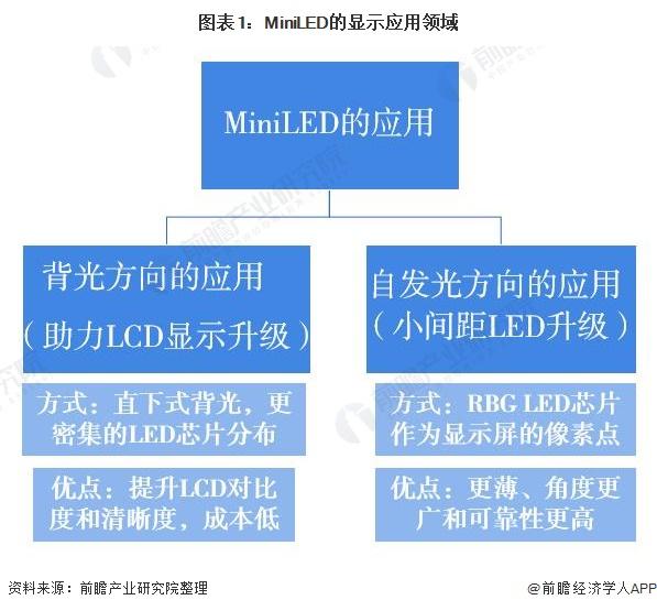 图表1:MiniLED的显示应用领域