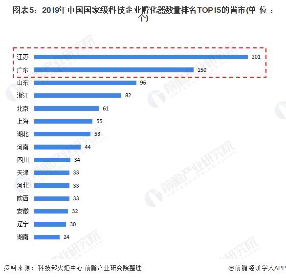 图表5:2019年中国国家级科技企业孵化器数量排名TOP15的省市(单位:个)