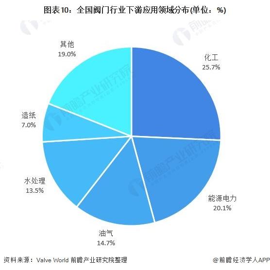 图表10:全国阀门行业下游应用领域分布(单位:%)