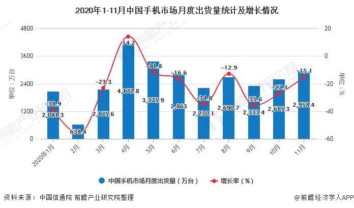 2020年1-11月中国手机市场月度出货量统计及增长情况