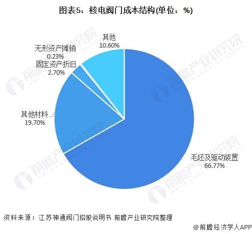 图表5:核电阀门成本结构(单位:%)