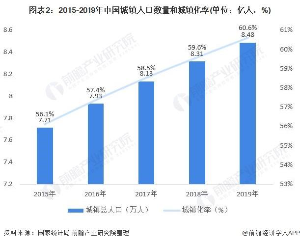 图表2:2015-2019年中国城镇人口数量和城镇化率(单位:亿人,%)