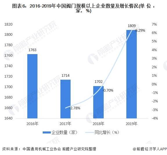 图表6:2016-2019年中国阀门规模以上企业数量及增长情况(单位:家,%)