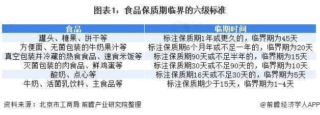 图表1:食品保质期临界的六级标准