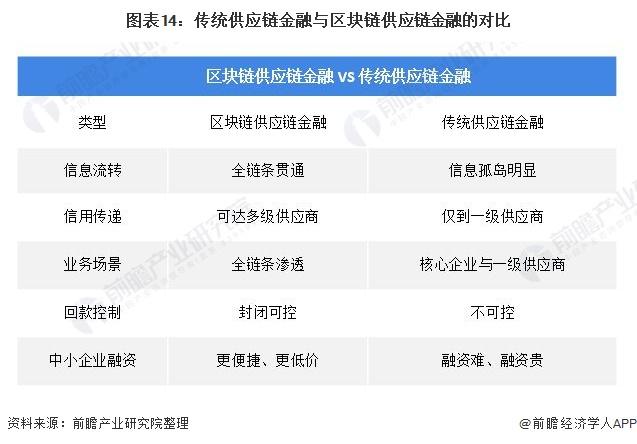 图表14:传统供应链金融与区块链供应链金融的对比