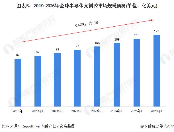 图表5:2019-2026年全球半导体光刻胶市场规模预测(单位:亿美元)