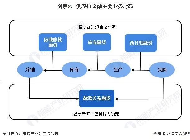 图表2:供应链金融主要业务形态