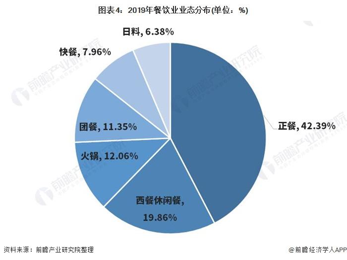 图表4:2019年餐饮业业态分布(单位:%)