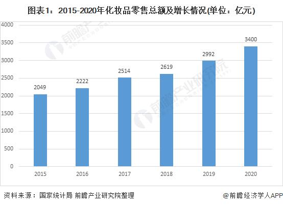 图表1:2015-2020年化妆品零售总额及增长情况(单位:亿元)