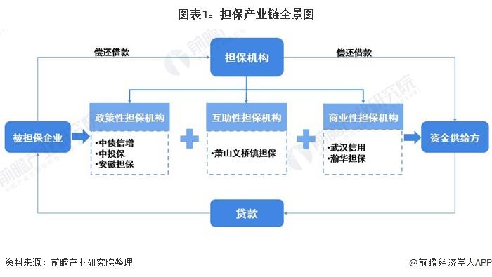 图表1:担保产业链全景图
