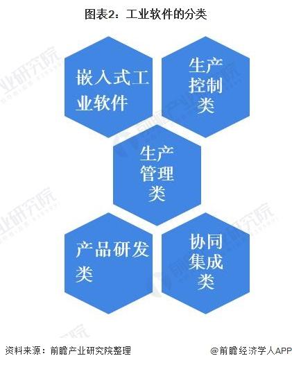 图表2:工业软件的分类