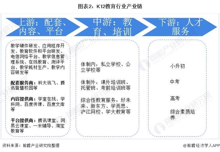 图表2:K12教育行业产业链
