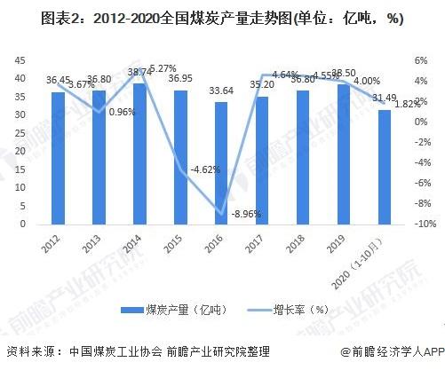 图表2:2012-2020全国煤炭产量走势图(单位:亿吨,%)