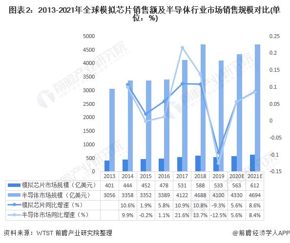 图表2:2013-2021年全球模拟芯片销售额及半导体行业市场销售规模对比(单位:%)