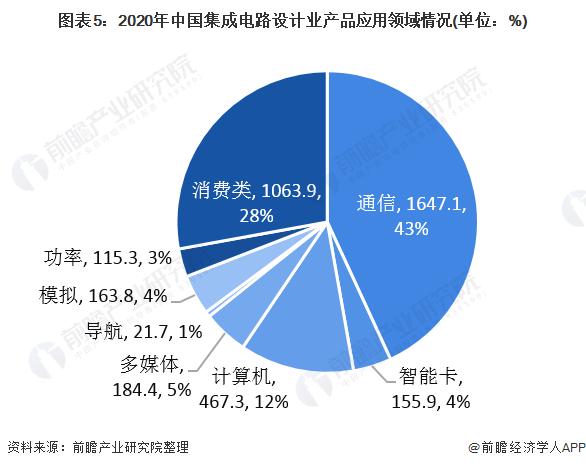 图表5:2020年中国集成电路设计业产品应用领域情况(单位:%)