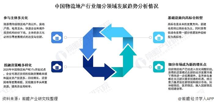 中国物流地产行业细分领域发展趋势分析情况