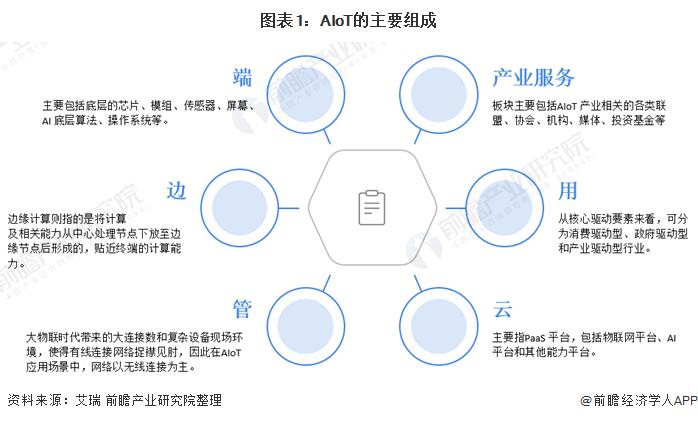 图表1:AIoT的主要组成
