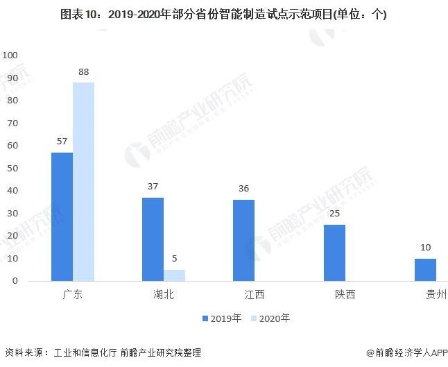 图表10:2019-2020年部分省份智能制造试点示范项目(单位:个)