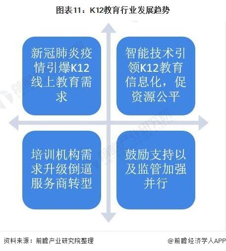 图表11:K12教育行业发展趋势