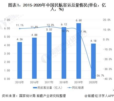 图表1:2015-2020年中国民航客运总量情况(单位:亿人,%)