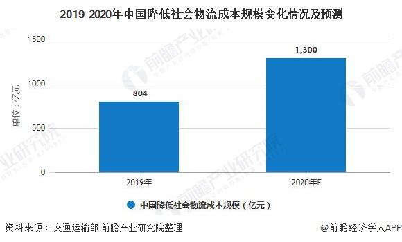 2019-2020年中国降低社会物流成本规模变化情况及预测