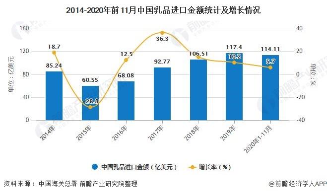 2014-2020年前11月中国乳品进口金额统计及增长情况