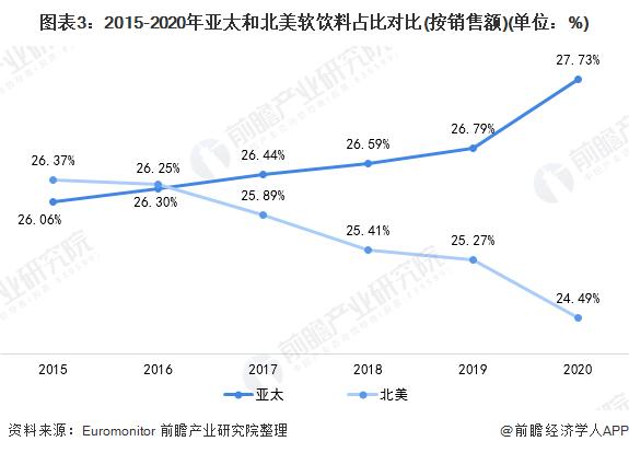 图表3:2015-2020年亚太和北美软饮料占比对比(按销售额)(单位:%)