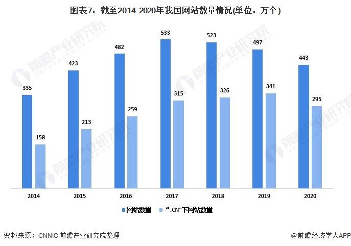 图表7:截至2014-2020年我国网站数量情况(单位:万个)