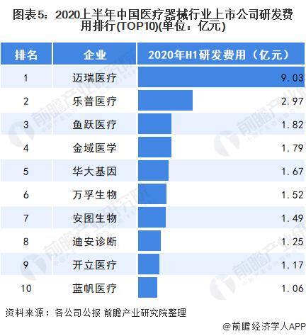 图表5:2020上半年中国医疗器械行业上市公司研发费用排行(TOP10)(单位:亿元)
