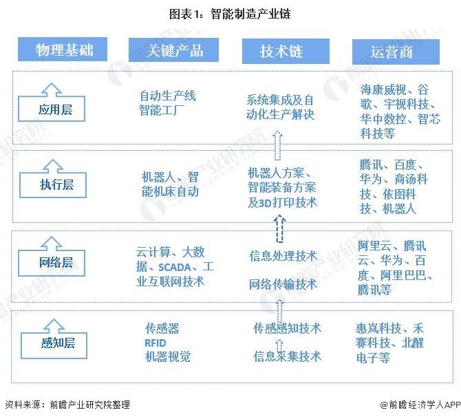 图表1:智能制造产业链