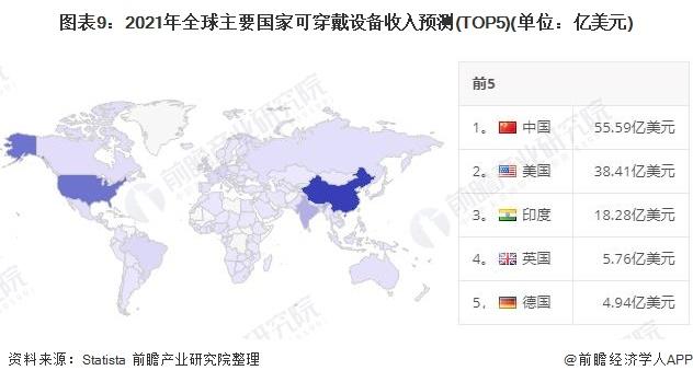 图表9:2021年全球主要国家可穿戴设备收入预测(TOP5)(单位:亿美元)