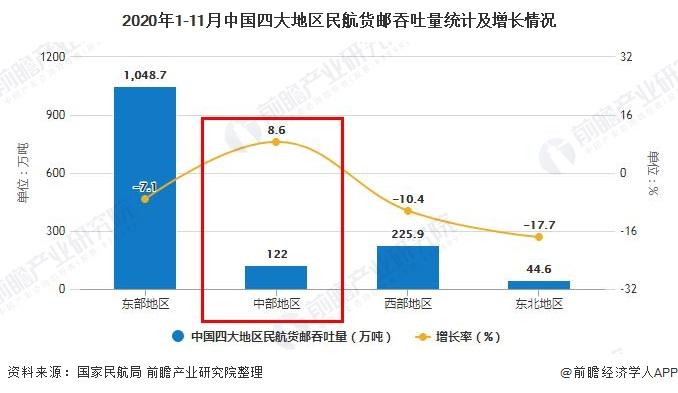 2020年1-11月中国四大地区民航货邮吞吐量统计及增长情况