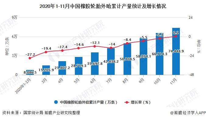 2020年1-11月中国橡胶轮胎外眙累计产量统计及增长情况