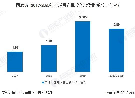 图表3:2017-2020年全球可穿戴设备出货量(单位:亿台)