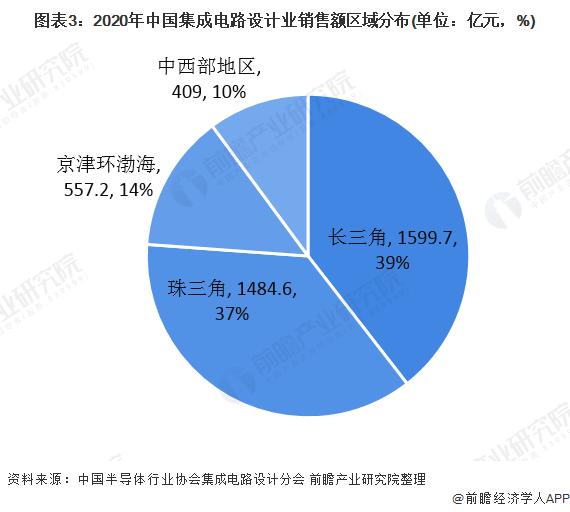 图表3:2020年中国集成电路设计业销售额区域分布(单位:亿元,%)