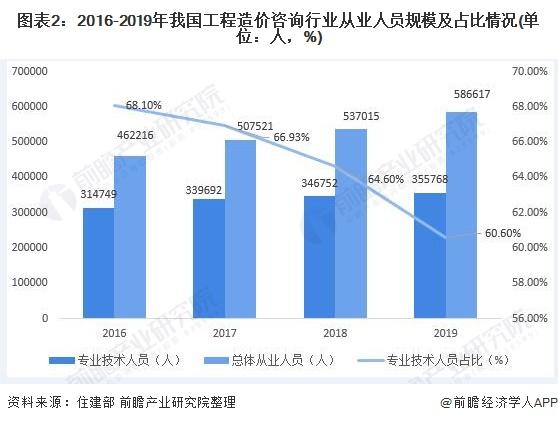 图表2:2016-2019年我国工程造价咨询行业从业人员规模及占比情况(单位:人,%)