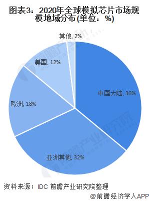 图表3:2020年全球模拟芯片市场规模地域分布(单位:%)
